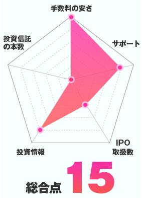 DMM 株のチャート