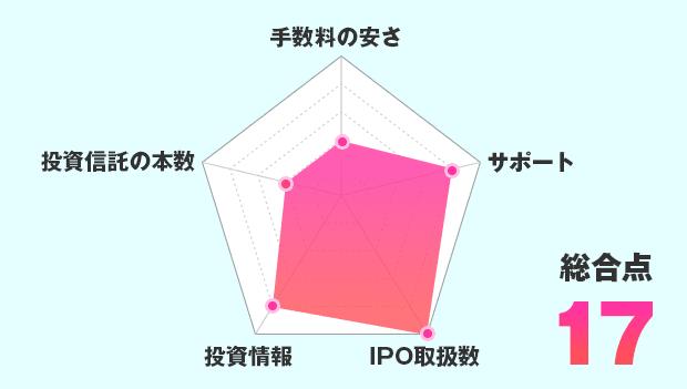 SMBC日興証券のチャート