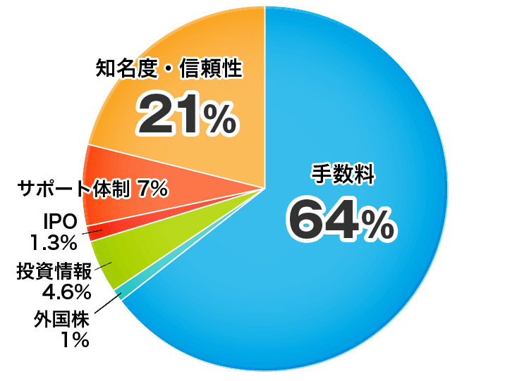 証券会社を選ぶ基準についてのアンケート