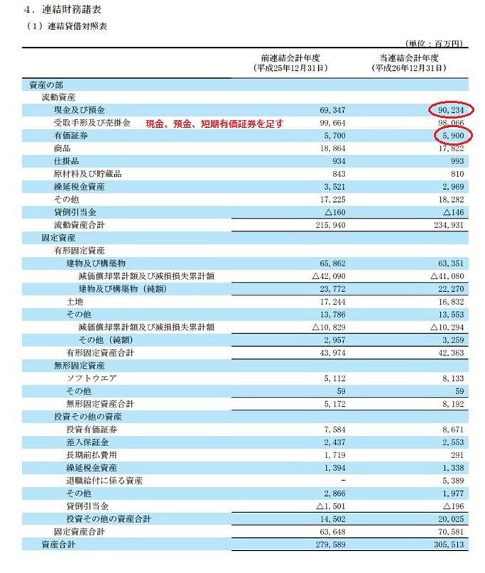 大塚商会の貸借対照表