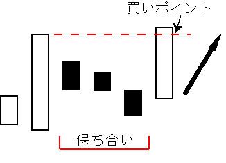 三法の上昇パターン「上げ三法」