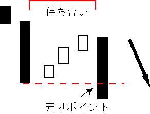 三法の下降パターン「下げ三法」