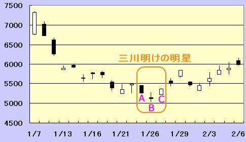 三川の上昇パターン「三川明けの明星」