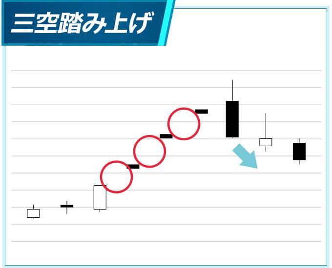 三空の下降パターン「三空踏み上げ」