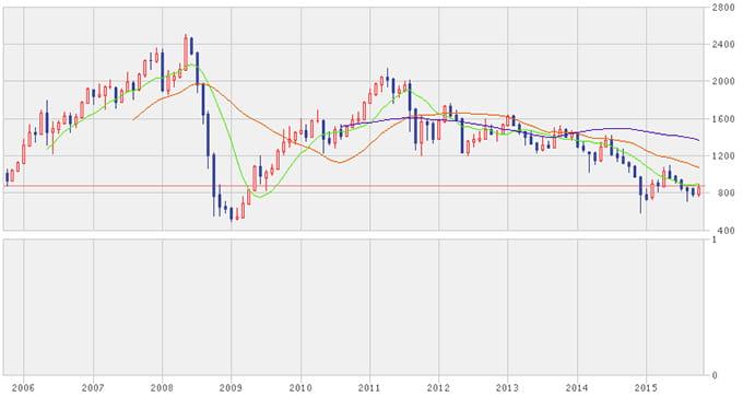 ロシアRTS指数の推移