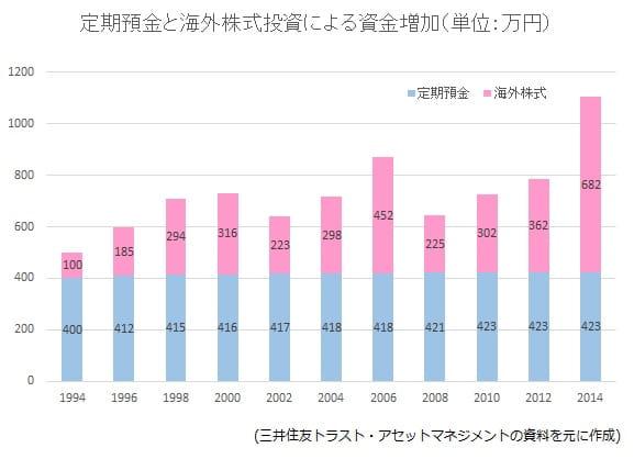 定期預金と海外株式投資による資金増加
