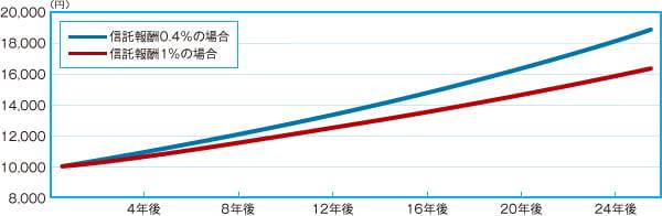 わずかに見える差でも、保有が長期になるごとに収益の差は広がる