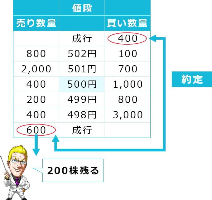 最初の条件を満たすために、買いと売りの成行注文を約定