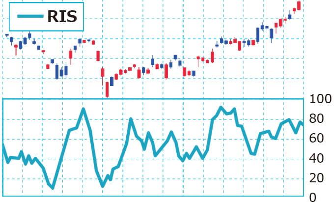 RSIの値を株価チャートでグラフ化