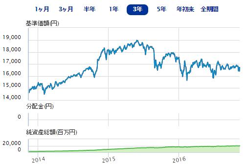 三菱UFJ国際-eMAXISバランス(8資産均等型)・SBI証券