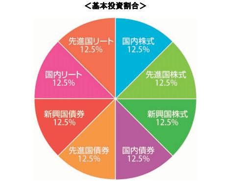 「三菱UFJ国際-eMAXISバランス(8資産均等型)B」
