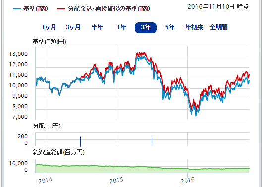 HSBC新BRICsファンド・SBI証券