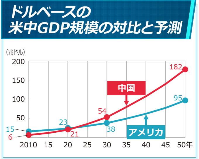 ドルベースの米中GDP規模の対比と予測