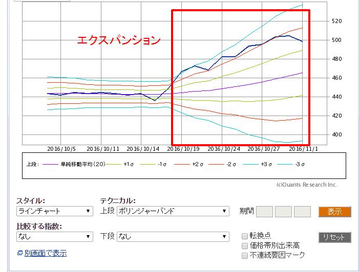 テクニカル分析「エクスパンション」