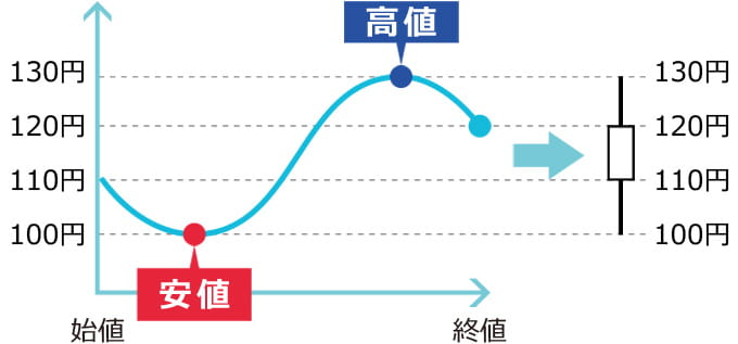 始値から価格が上がっていく陽線のローソク足例