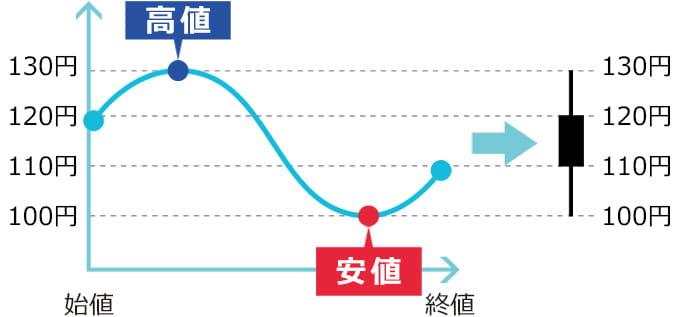 始値から価格が下がっていく陰線のローソク足例