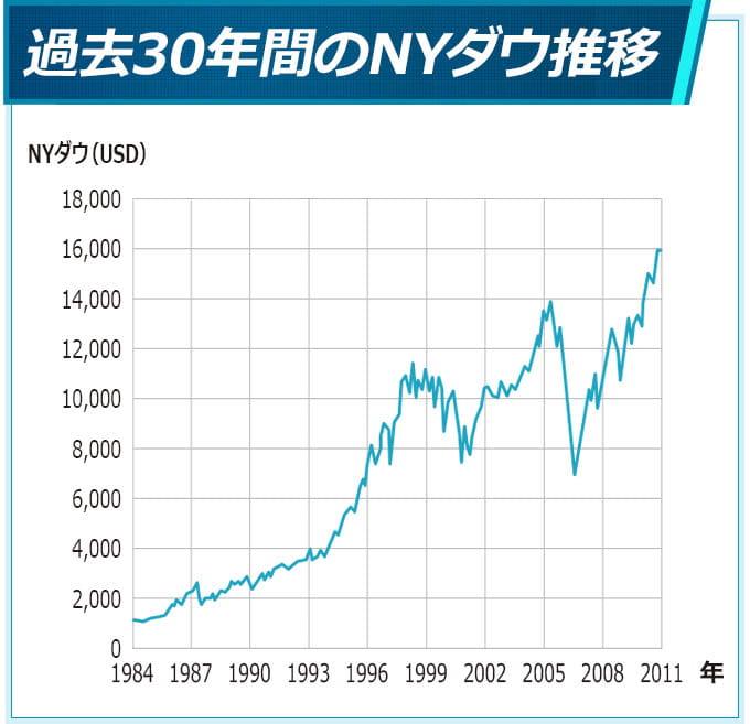 過去30年間のNYダウ推移