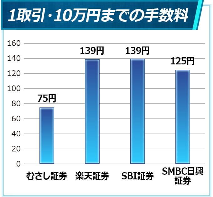 1取引(10万円まで)の手数料比較