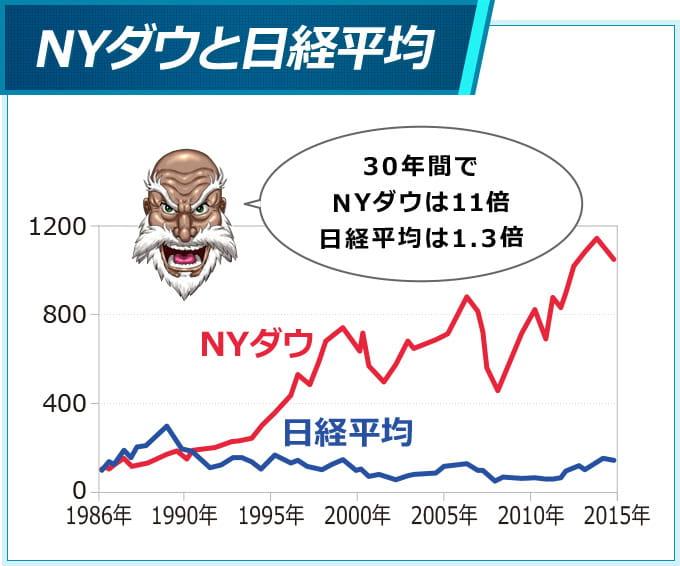 NYダウと日経平均の過去30年の比較