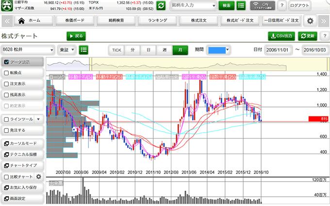 松井証券ネットストック・スマート「スマート・情報」画像