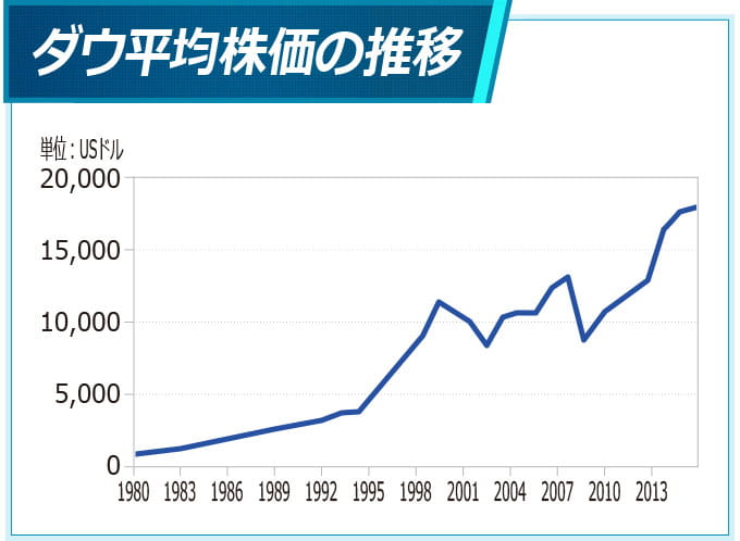 ダウ平均株価の推移
