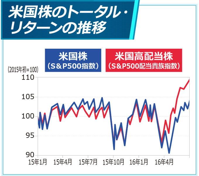 米国株のトータル・リターンの推移