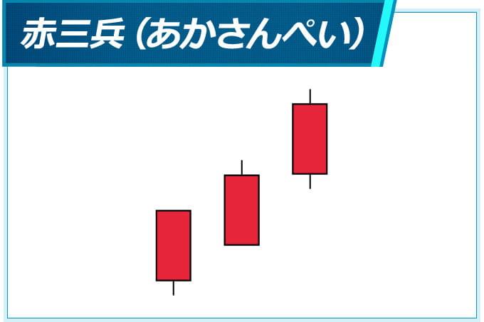 酒田五法の買いサイン「赤三兵(あかさんぺい)」