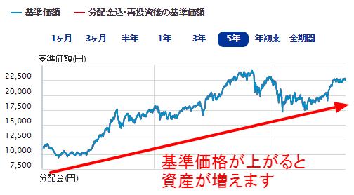 三井住友ファンドの投資信託の運用パフォーマンス