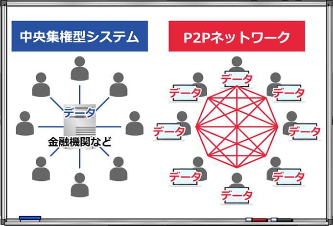 http://orekabu.jp/wp/wp-content/uploads/2017/06/bitcoin-structure4.jpg