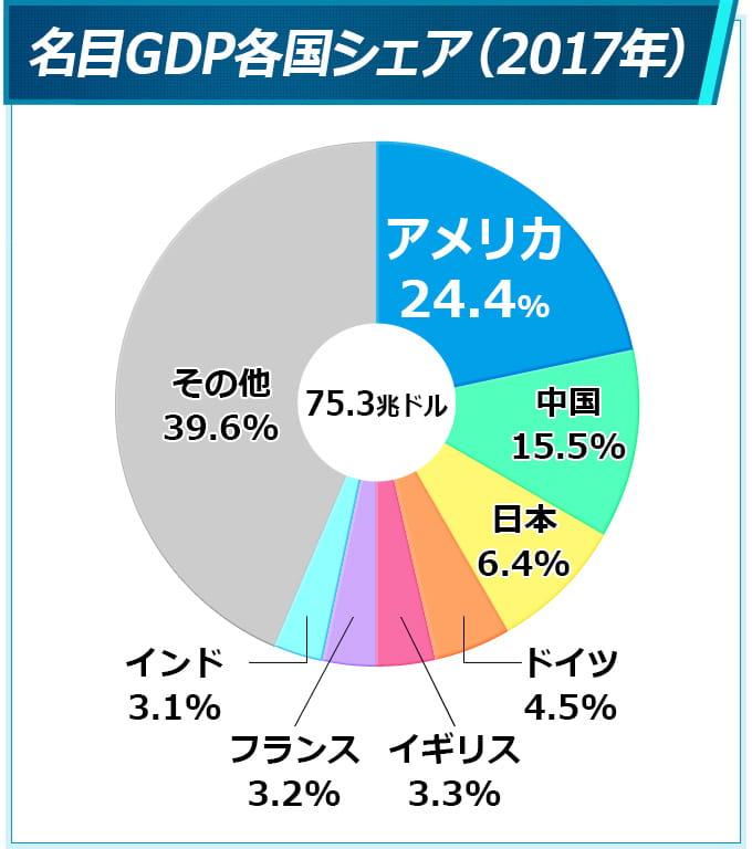 GDPの各国シェア率