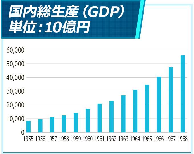 名目GDP推移