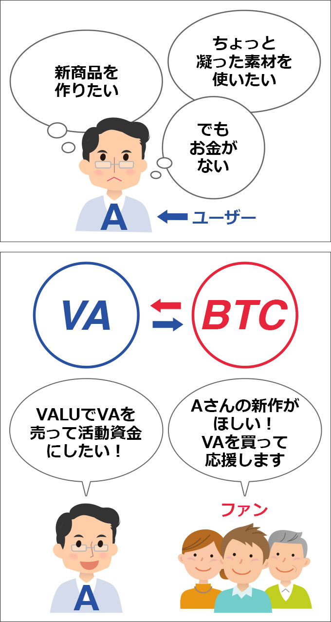 VALUの使い方の流れを漫画にした