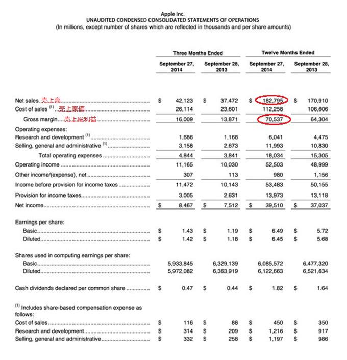 Appleの損益計算書