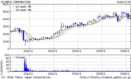 オリンパスの株価チャート