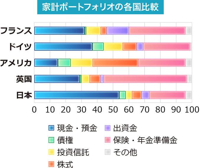 日本の家計は国際的に見ても現金預金の保有率が高く、投資信託や株式出資金の保有率は低いというグラフ