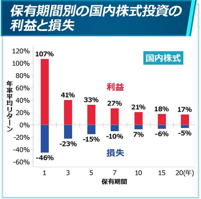 国内株式の年率平均リターン