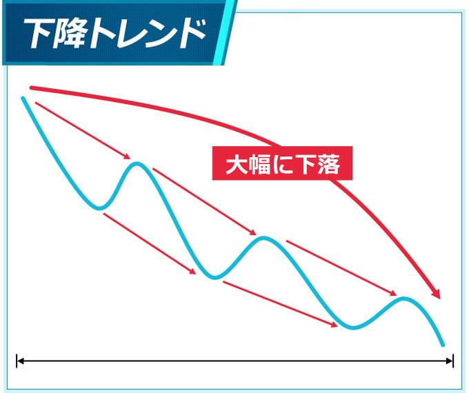 株価が下落していく下降パターン(下降トレンド)