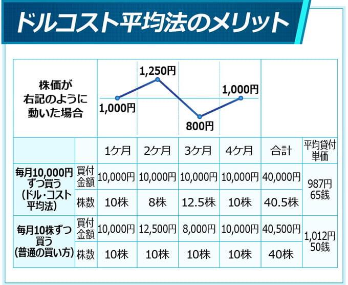 トータルの購入単価を抑える投資手法のドルコスト平均法