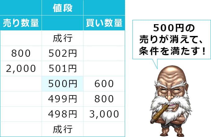 500円の売り注文400株と、500円の買い注文1,000株が約定