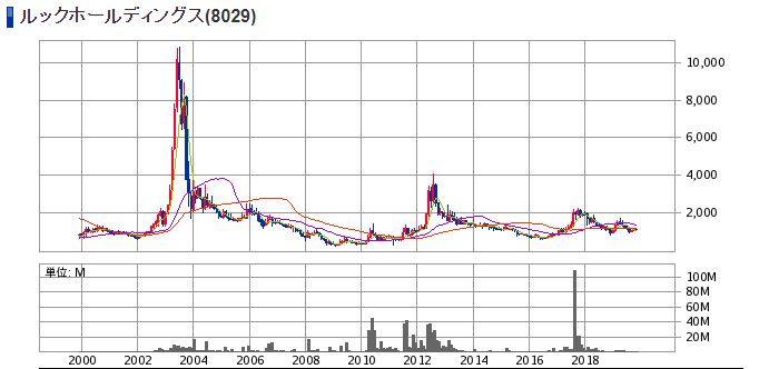 アパレル企業LOOK(8029)の株価チャート