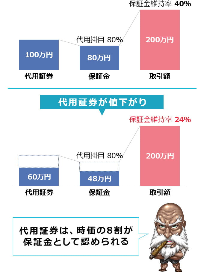 代用証券は、時価の8割が保証金として認められる