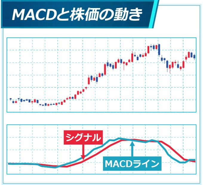 株価の動きとMACDの例