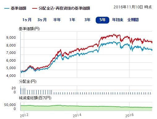 日興-世界の財産3分法ファンド(不動産・債券・株式)毎月分配型・SBI証券
