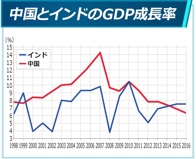 中国とインドのGDP成長率