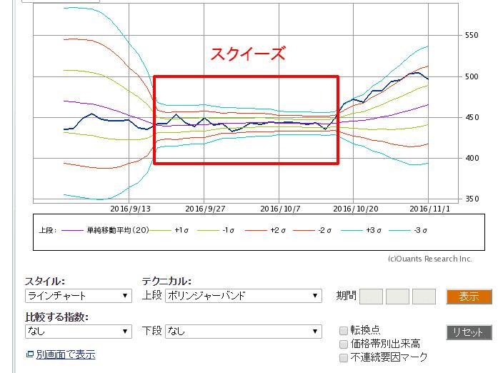 テクニカル分析「スクイーズ」
