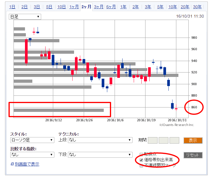 テクニカル分析「価格帯別出来高」