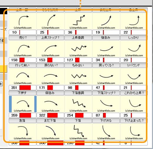 トレードステーション「チャートフォリオ」の画面
