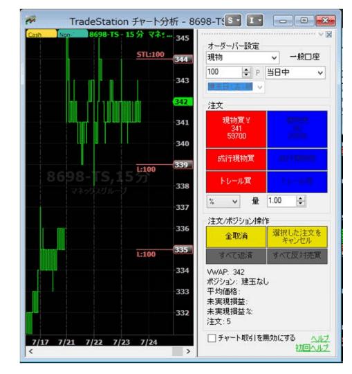 トレードステーション「チャート注文機能」の画面