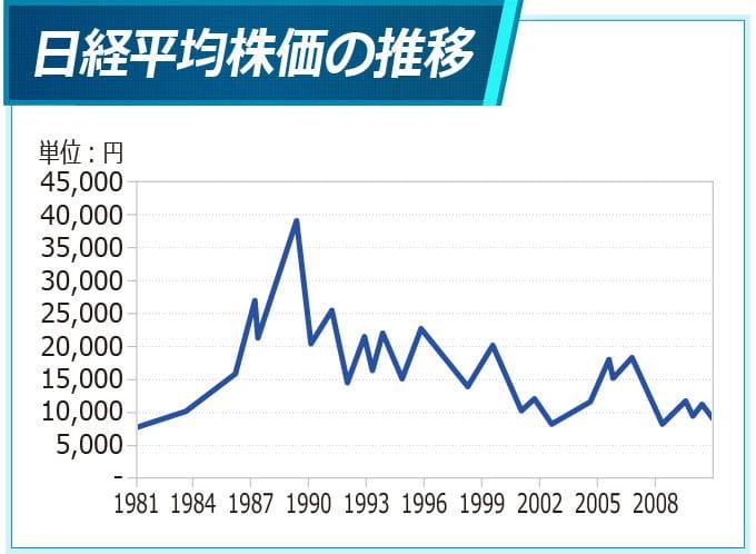 過去30年の日経平均株価推移