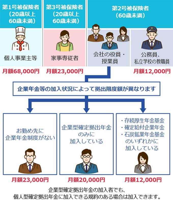 確定拠出年金の掛金の上限金額の解説イラスト